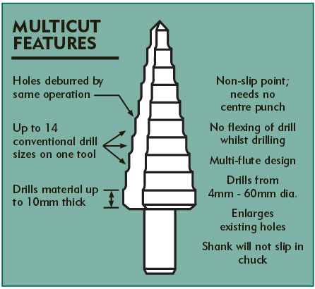 Multicut Features